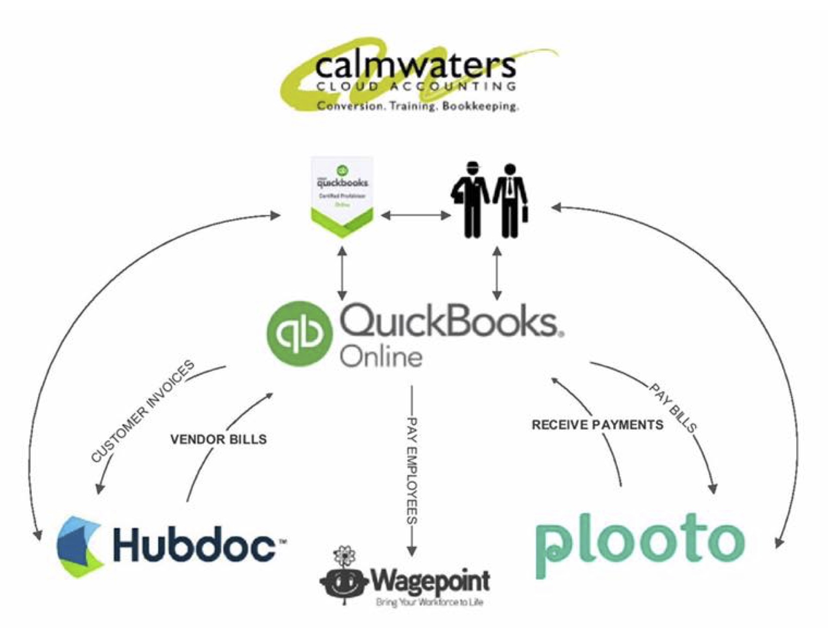 QBO accounting app workflow integration