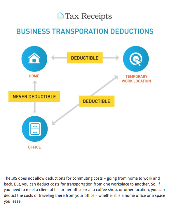 TaxReceipts.com-The simple guide to small business transportation deductions.