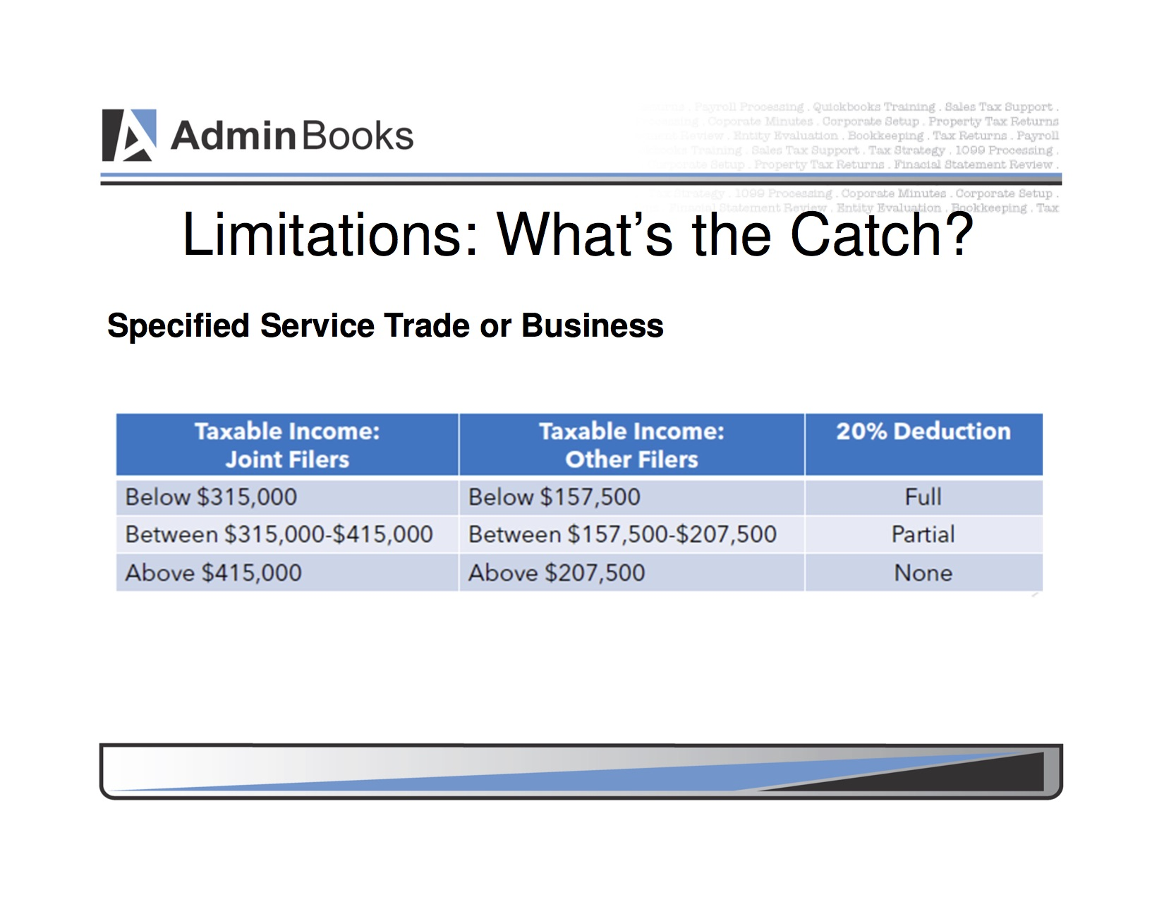 Specified Service Trades or Businesses
