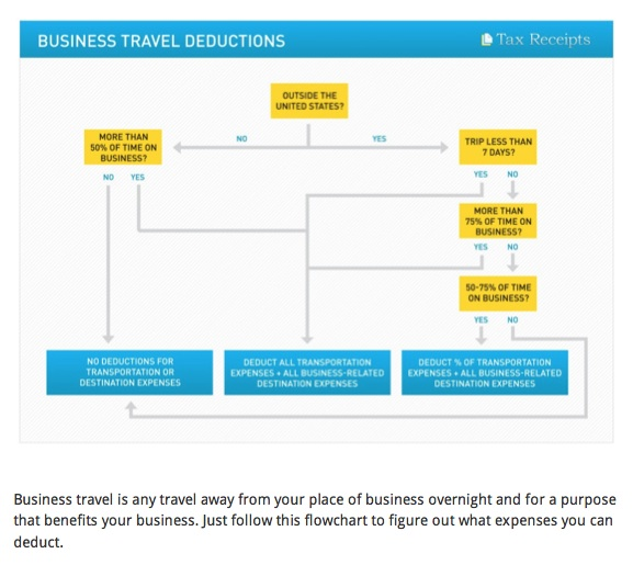 TaxReceits.com Small business travel expenses and deduction guide