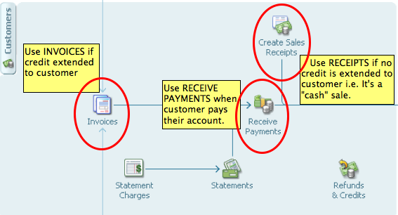 Flow chart of sales and accounts receivable as it relates to the income statement.