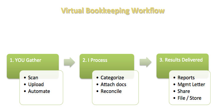 Virtual accounting workflow diagram based on attendance at The Freelance Bookkeeper's webinar